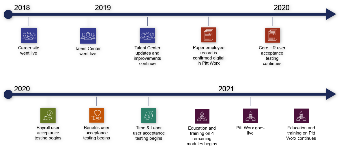 Image of timeline 2018 to 2022 showing module icons as markers. Date information by module is available in the text below.